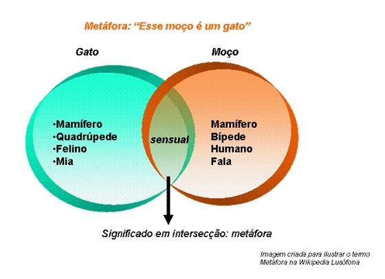 entrada wiki: Metáfora